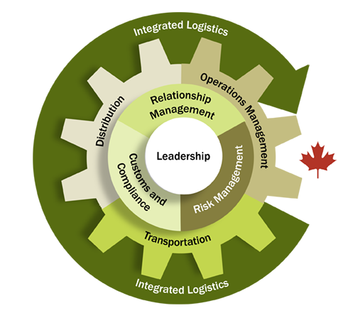 Eight CCLP Competency Areas