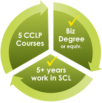 Your Fastest Route to the CCLP Designation